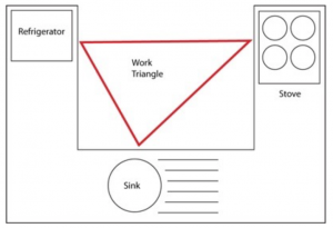 kitchen triangle workspace